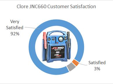 Clore JNC300XL customer satisfaction