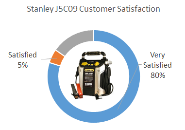 Stanley J5C09 customer reviews
