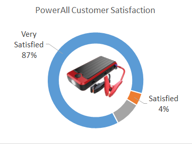 powerall jumpstarter customer satisfaction