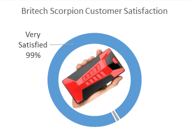 britech scorpion customer satisfaction