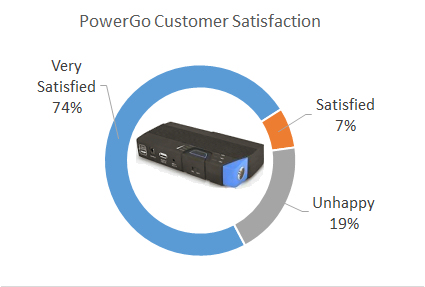 powergo customer satisfaction
